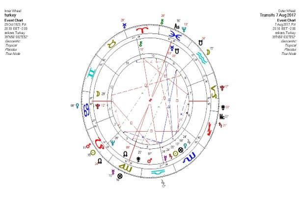 7 Ağustos 2017 Ay Tutulması (2)