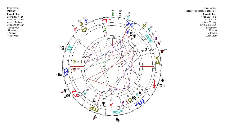 saturn-uranus-karesi-2